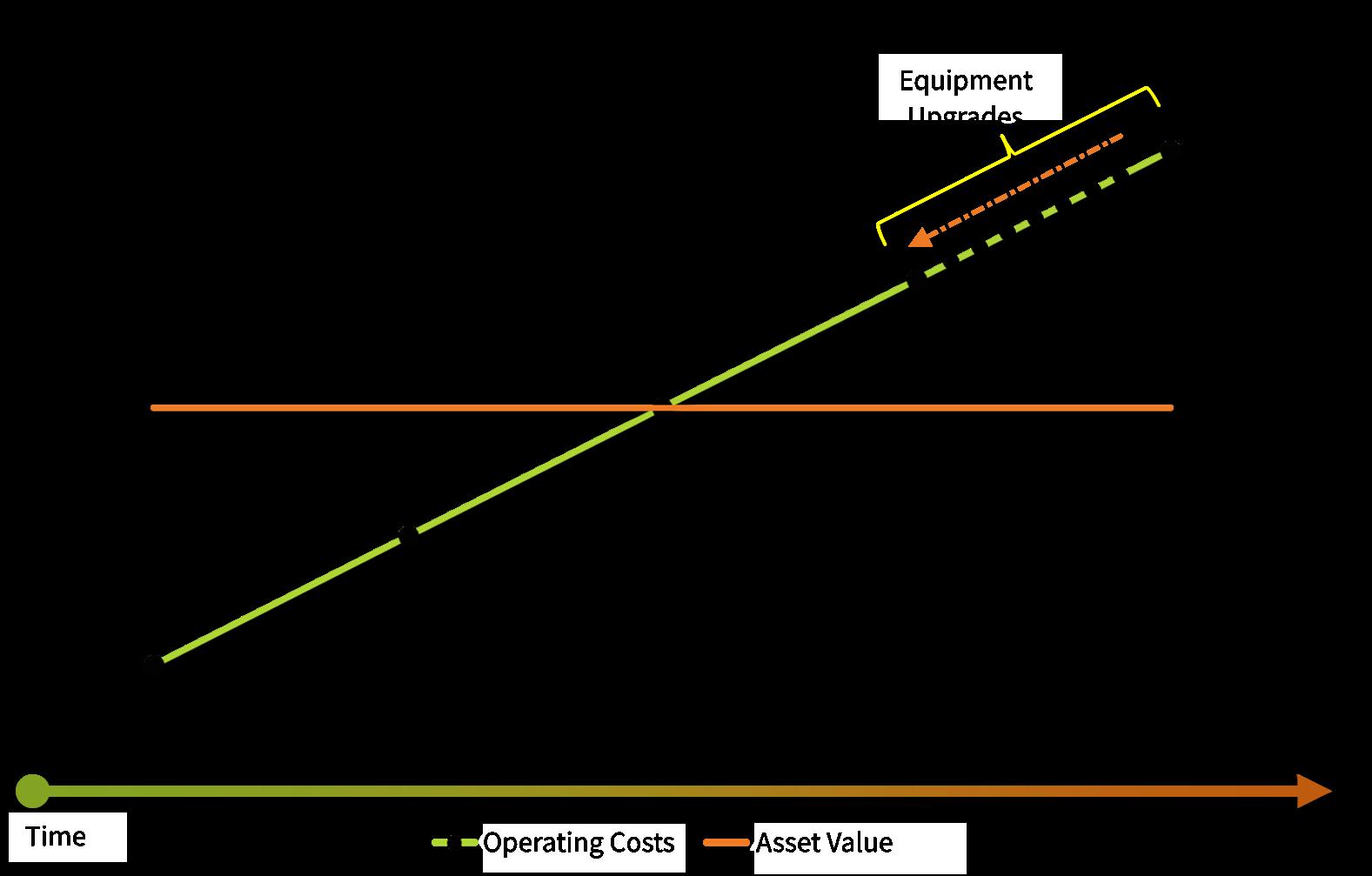 Measuring HVAC operating degradation over time.